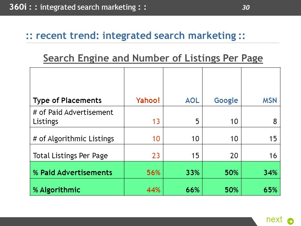 :: recent trend: integrated search marketing ::
