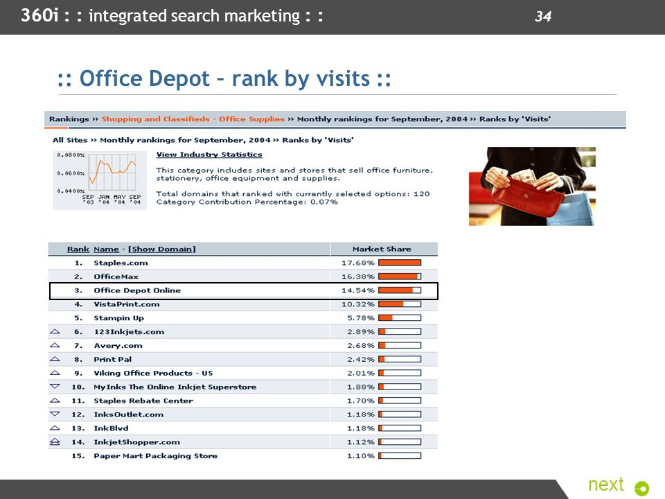 :: Office Depot – rank by visits ::