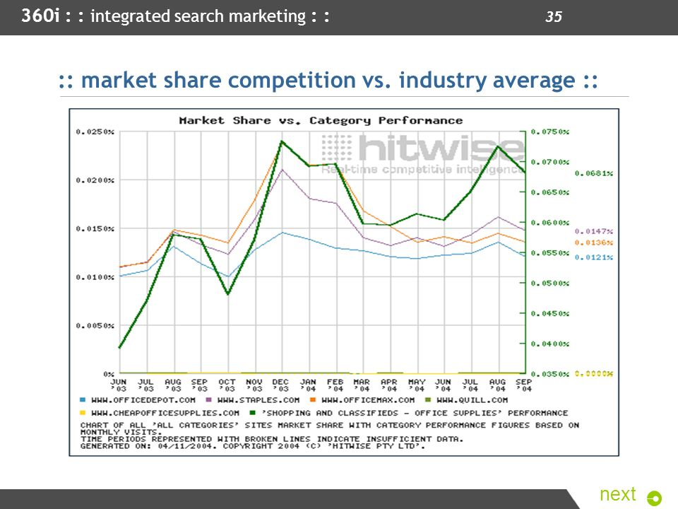 :: market share competition vs. industry average ::