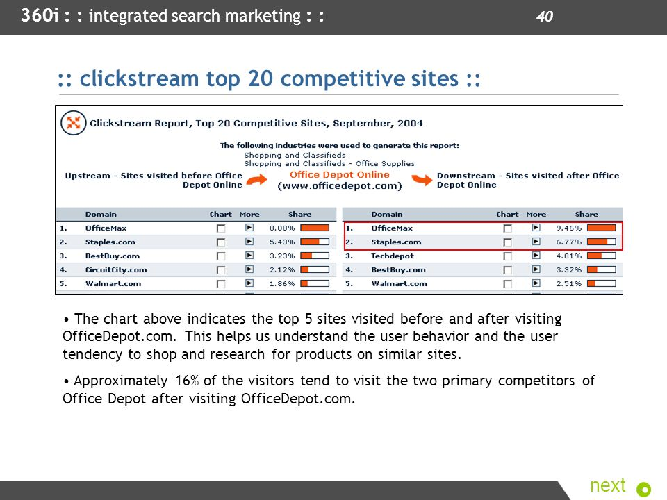 :: clickstream top 20 competitive sites ::