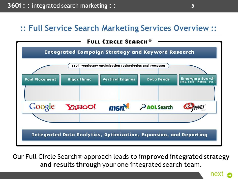 :: Full Service Search Marketing Services Overview ::