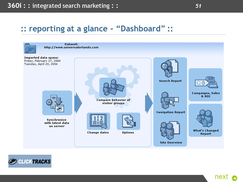 :: reporting at a glance - Dashboard ::