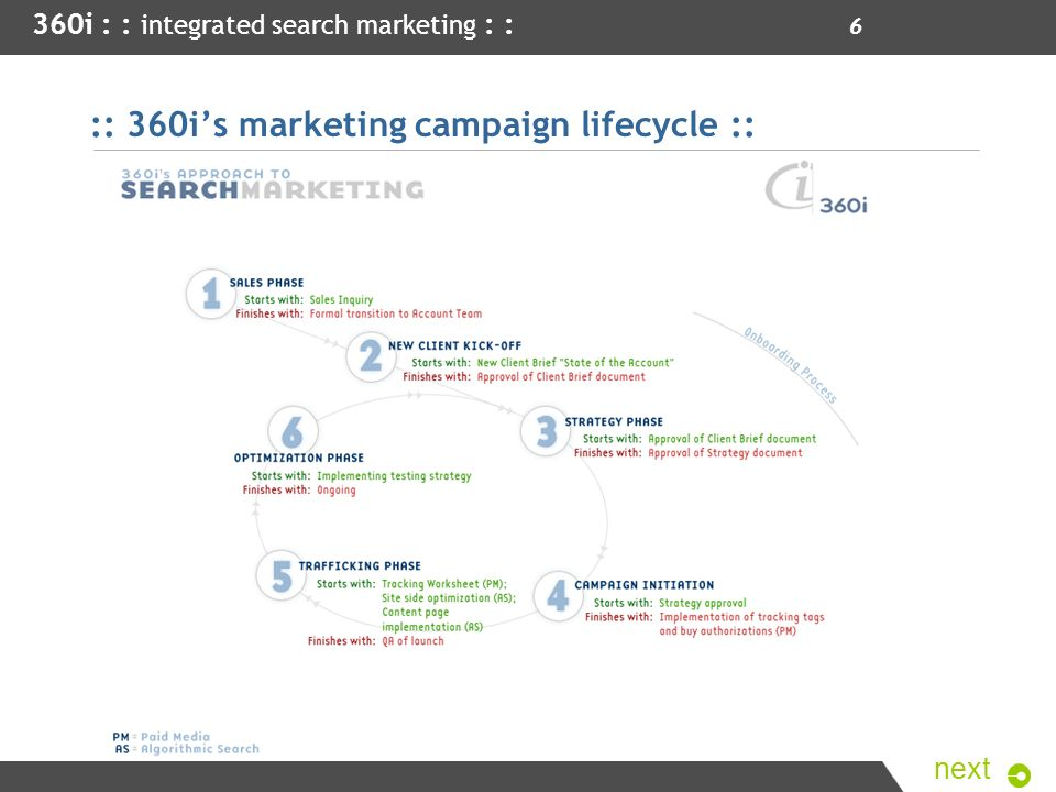:: 360i's marketing campaign lifecycle ::