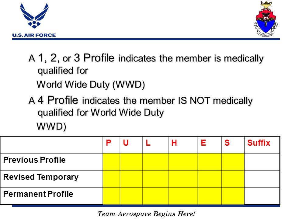 A 1, 2, or 3 Profile indicates the member is medically qualified for