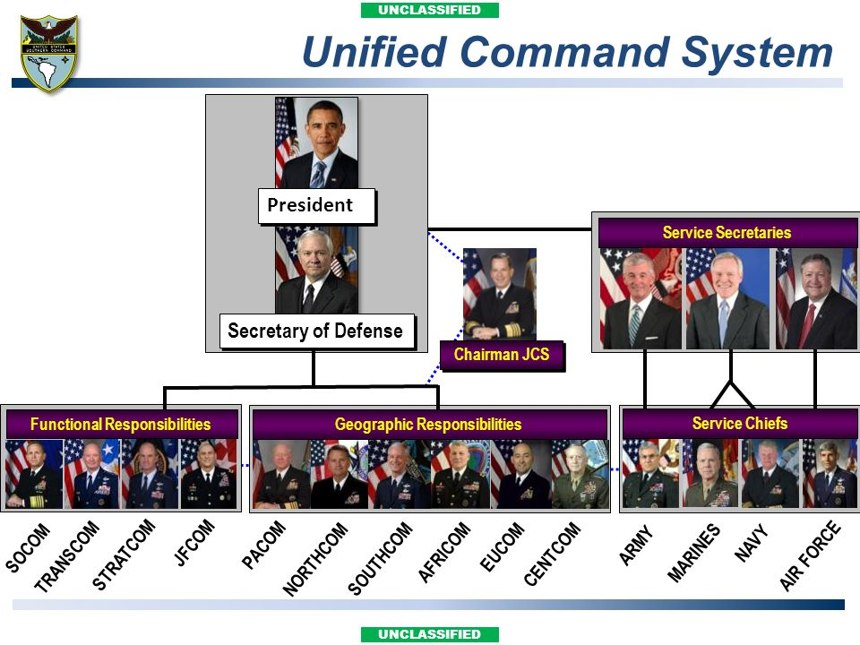 Unified Command System