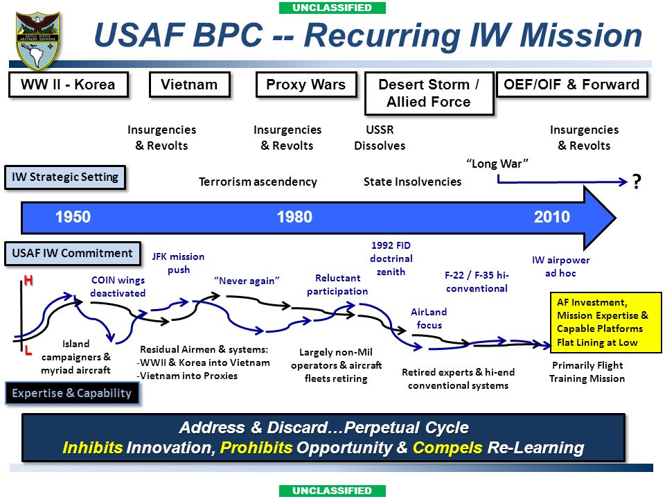USAF BPC -- Recurring IW Mission