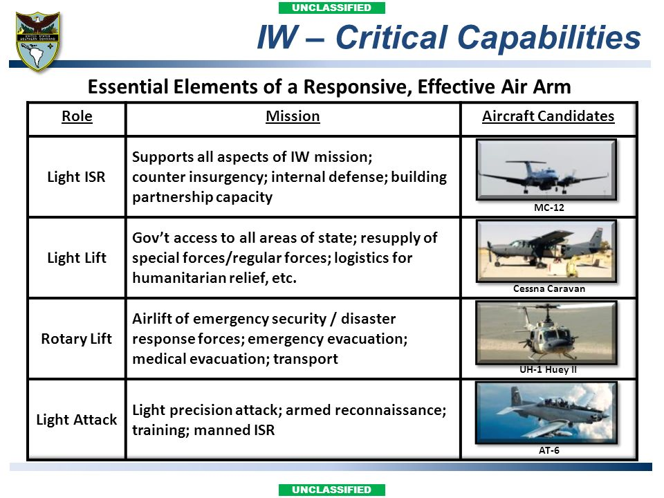 IW – Critical Capabilities