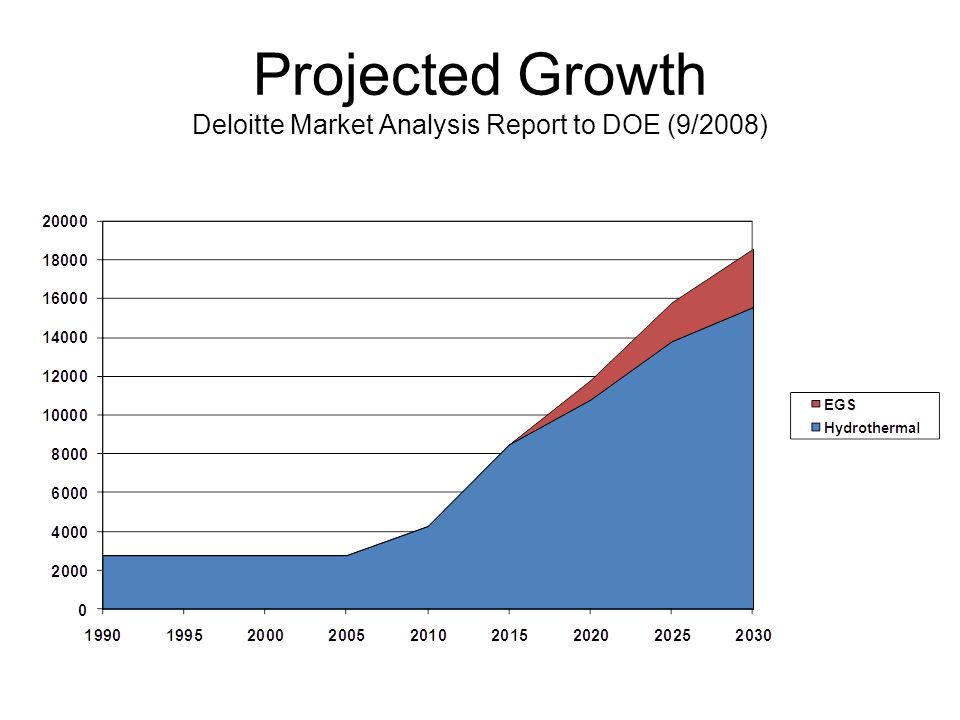 Projected Growth Deloitte Market Analysis Report to DOE (9/2008)