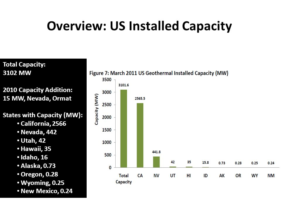 Overview: US Installed Capacity