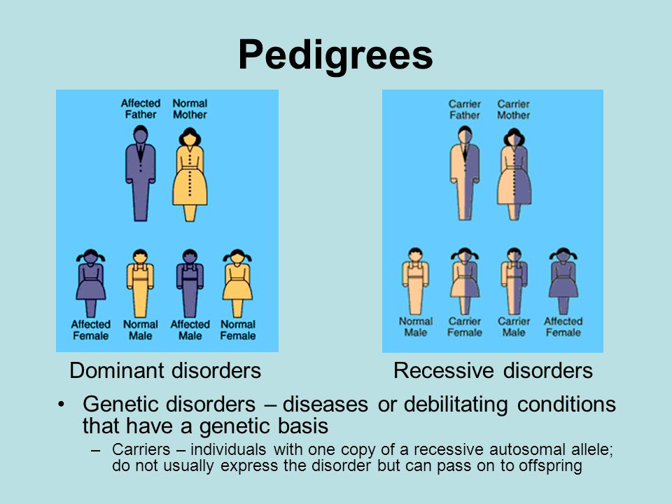 Pedigrees Dominant disorders Recessive disorders