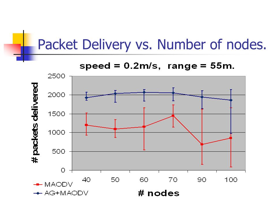 Packet Delivery vs. Number of nodes.