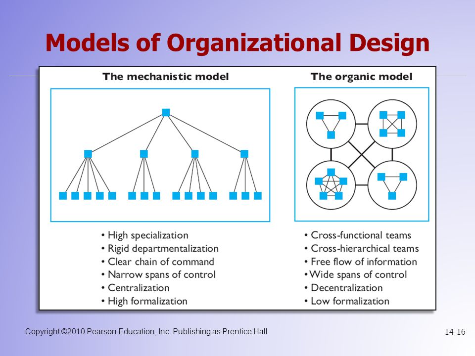 Models of Organizational Design