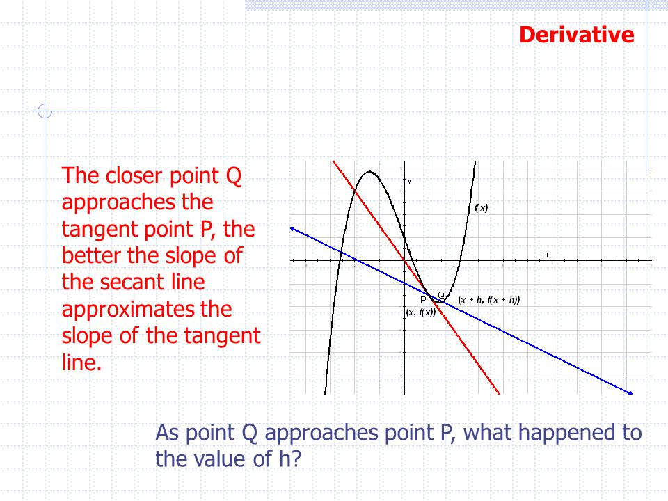 The closer point Q approaches the tangent point P, the better the slope of the secant line approximates the slope of the tangent line.