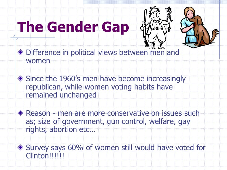 The Gender Gap Difference in political views between men and women