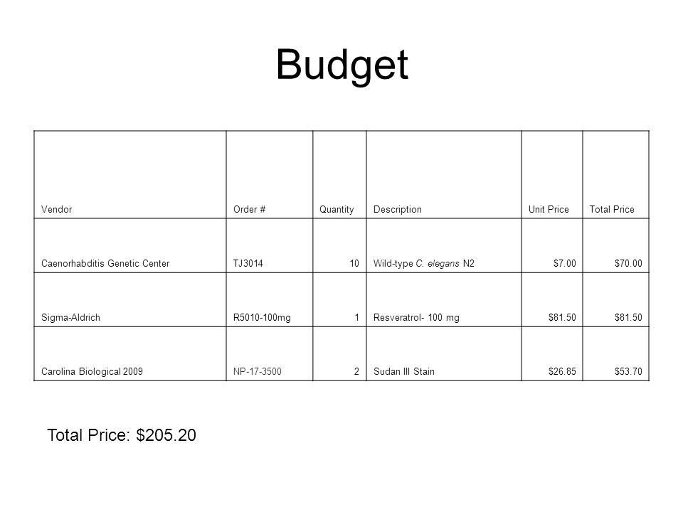 Budget Total Price: $205.20 Vendor Order # Quantity Description