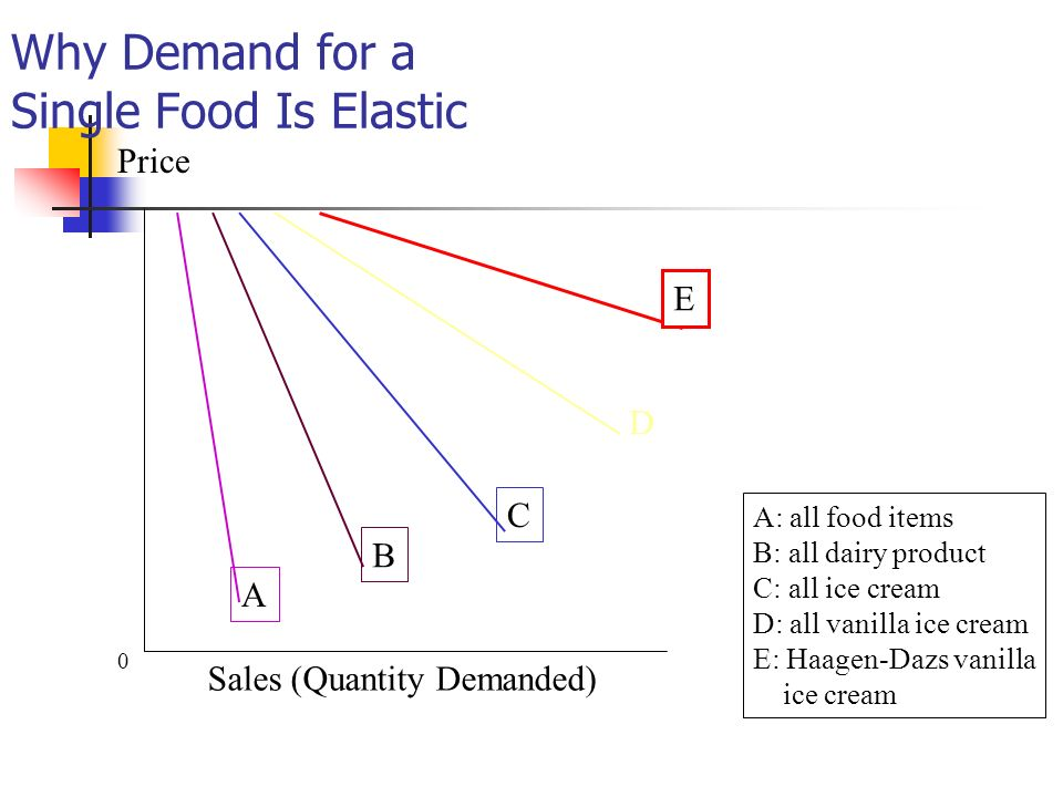 Why Demand for a Single Food Is Elastic