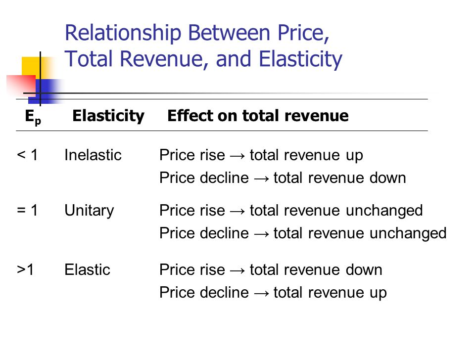 Relationship Between Price, Total Revenue, and Elasticity
