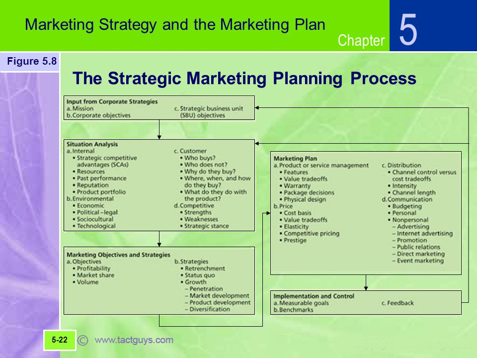 planning and strategies Use this step-by-step guide to learn the basics of the strategic planning process read the four essential phases of the basic strategic planning process.