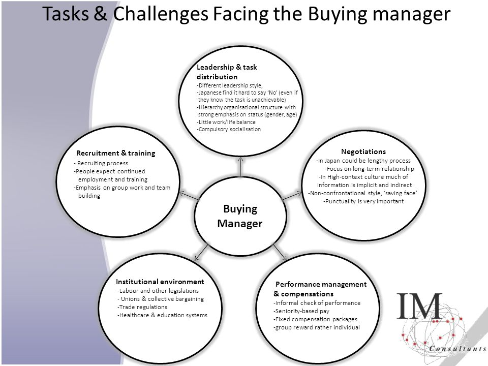 Tasks & Challenges Facing the Buying manager