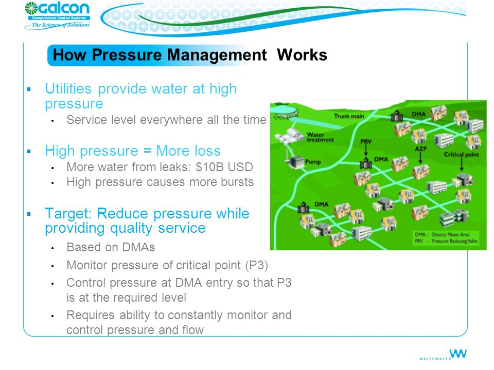 How Pressure Management Workss