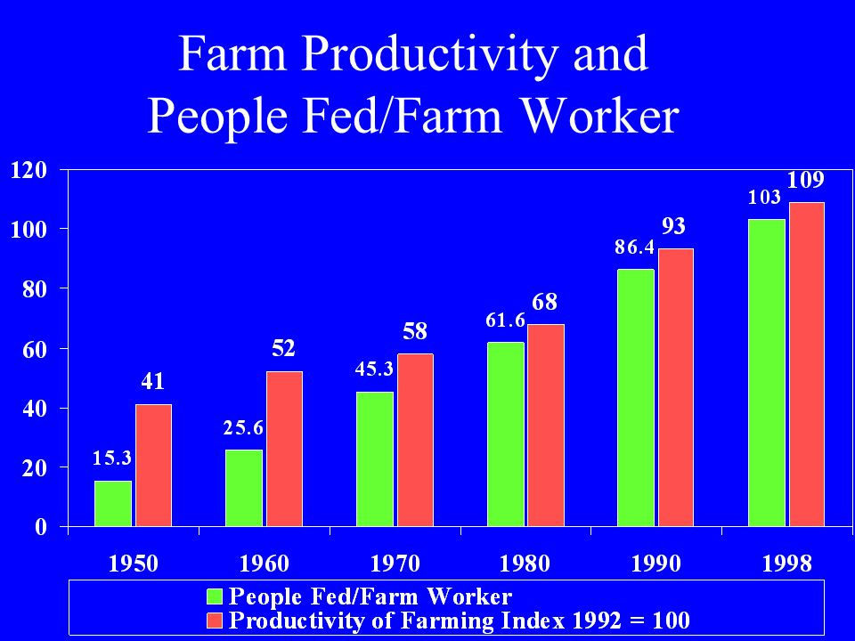 Farm Productivity and People Fed/Farm Worker