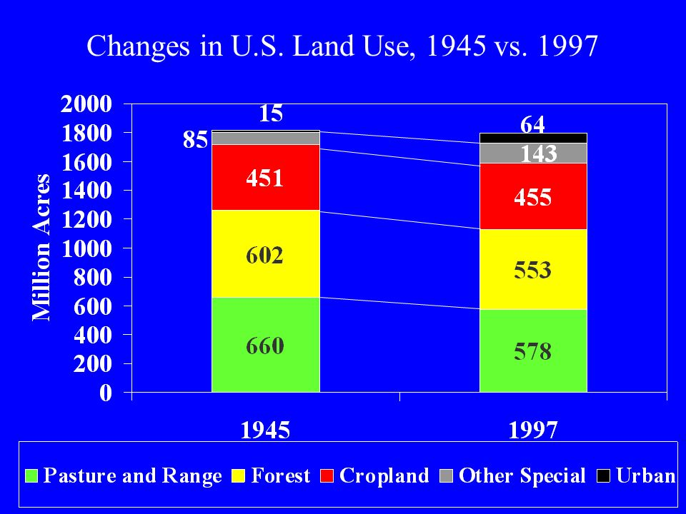 Changes in U.S. Land Use, 1945 vs. 1997