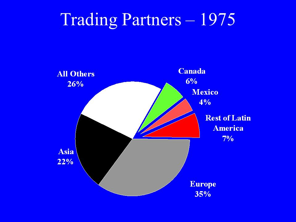 Trading Partners – 1975