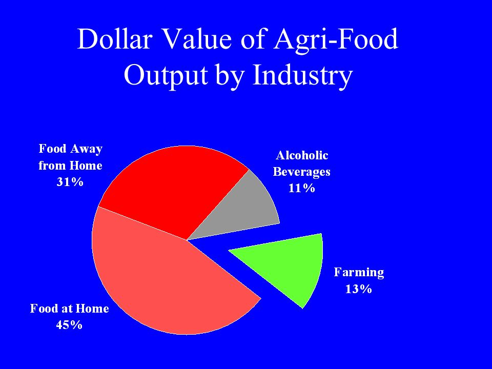 Dollar Value of Agri-Food Output by Industry
