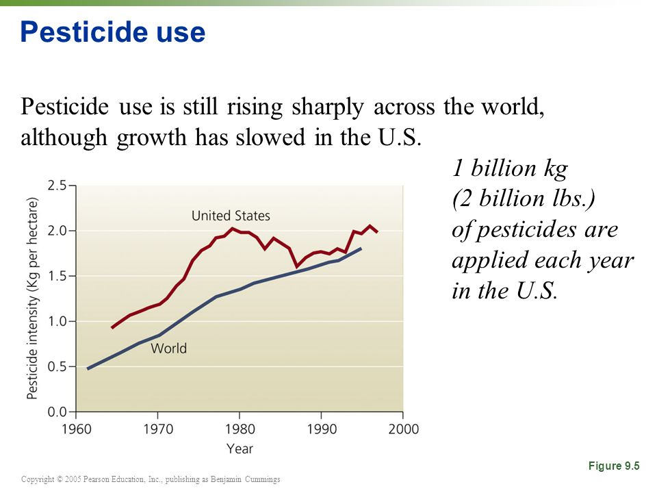 Pesticide use Pesticide use is still rising sharply across the world, although growth has slowed in the U.S.