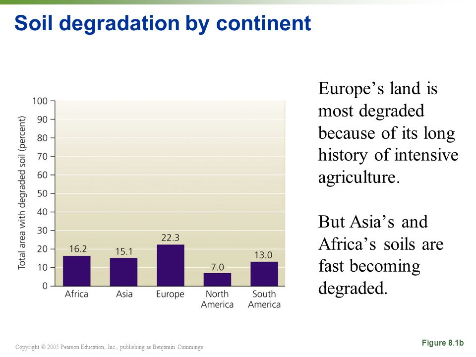 Soil degradation by continent