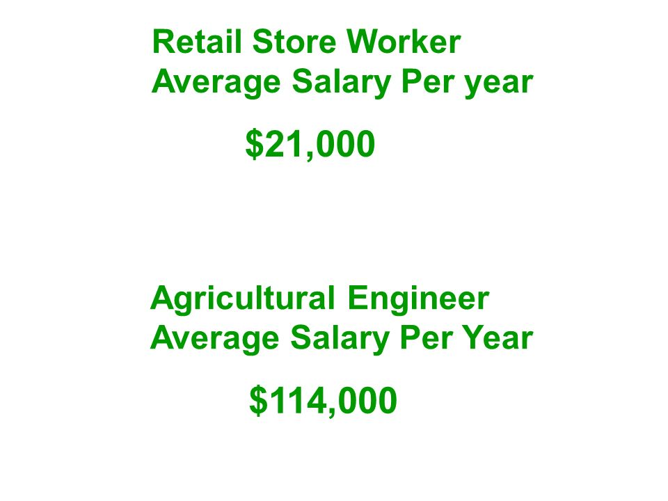 $21,000 $114,000 Retail Store Worker Average Salary Per year