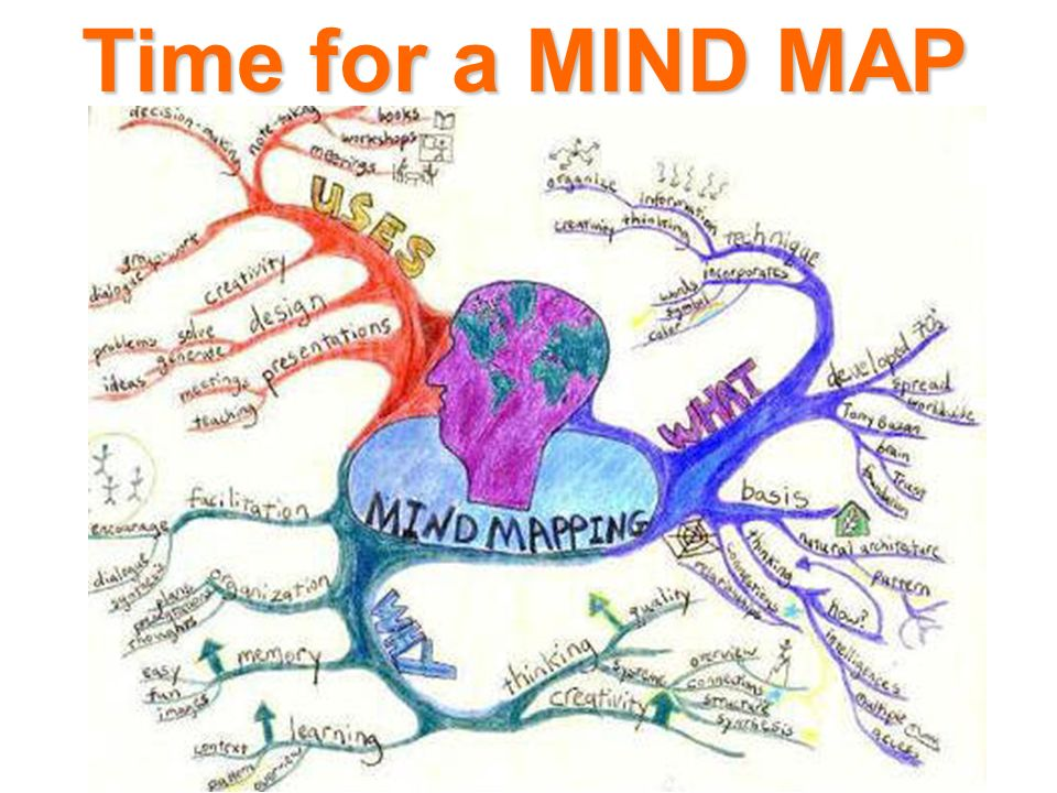 Time for a MIND MAP