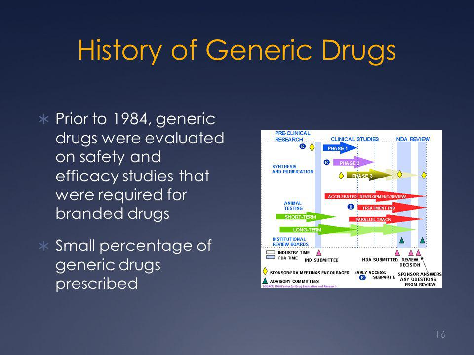 Image result for Generic Drugs: Questions & Answers