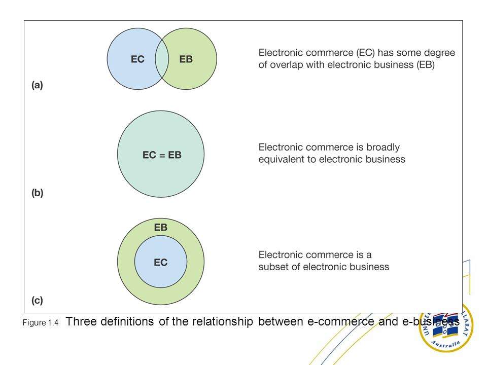 Figure 1.4 Three definitions of the relationship between e-commerce and e-business