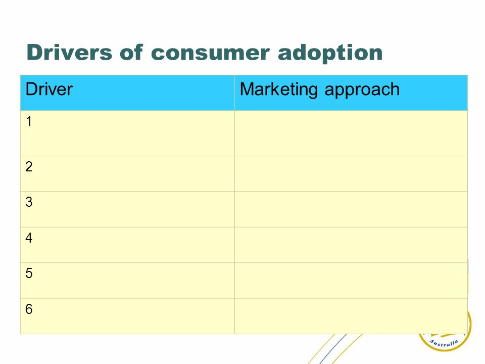 Drivers of consumer adoption