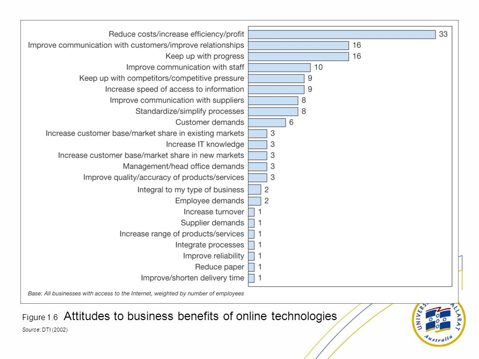 Figure 1.6 Attitudes to business benefits of online technologies