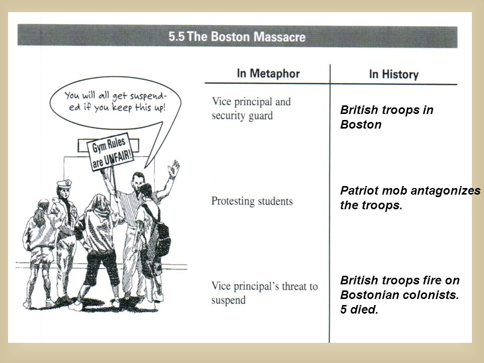 British troops in Boston. Patriot mob antagonizes. the troops. British troops fire on. Bostonian colonists.