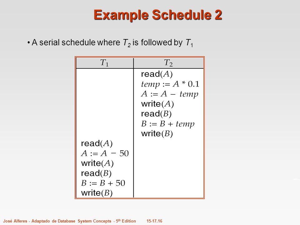Example Schedule 2 A serial schedule where T2 is followed by T1