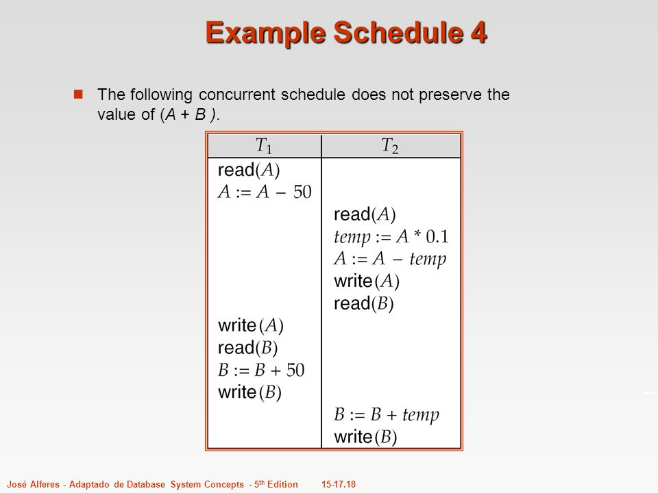 Example Schedule 4 The following concurrent schedule does not preserve the value of (A + B ).