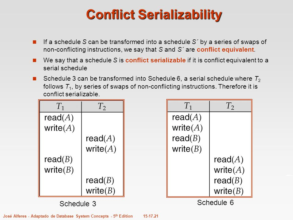 Conflict Serializability