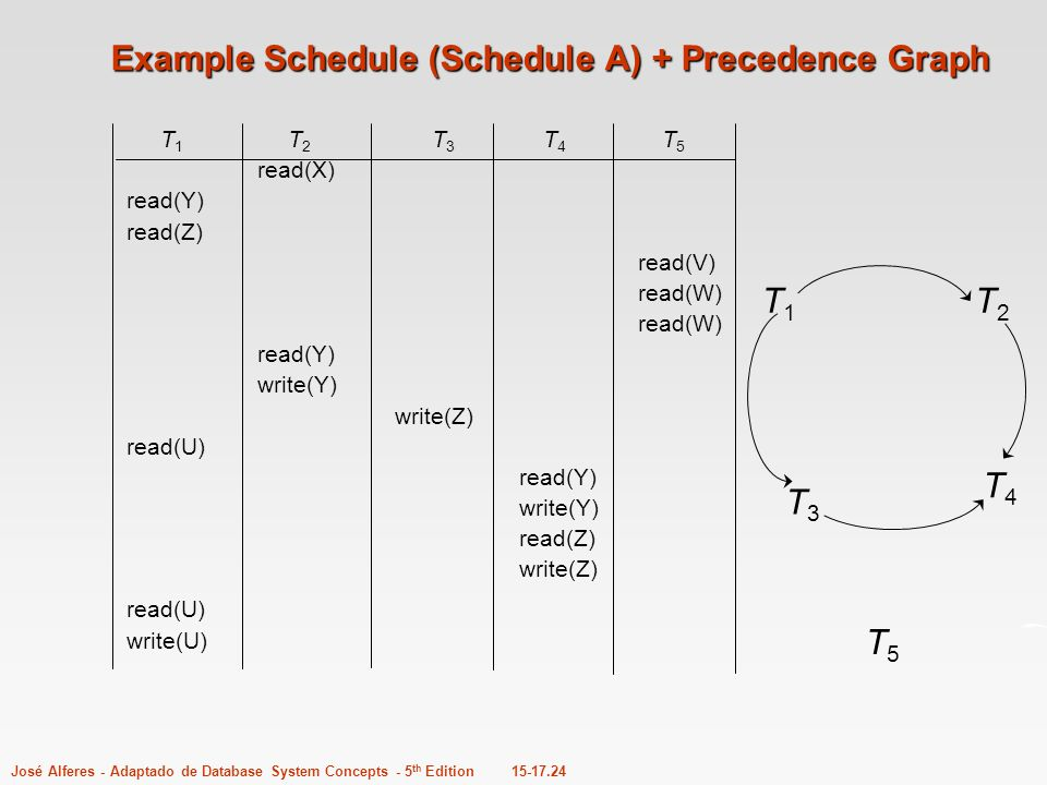 Example Schedule (Schedule A) + Precedence Graph