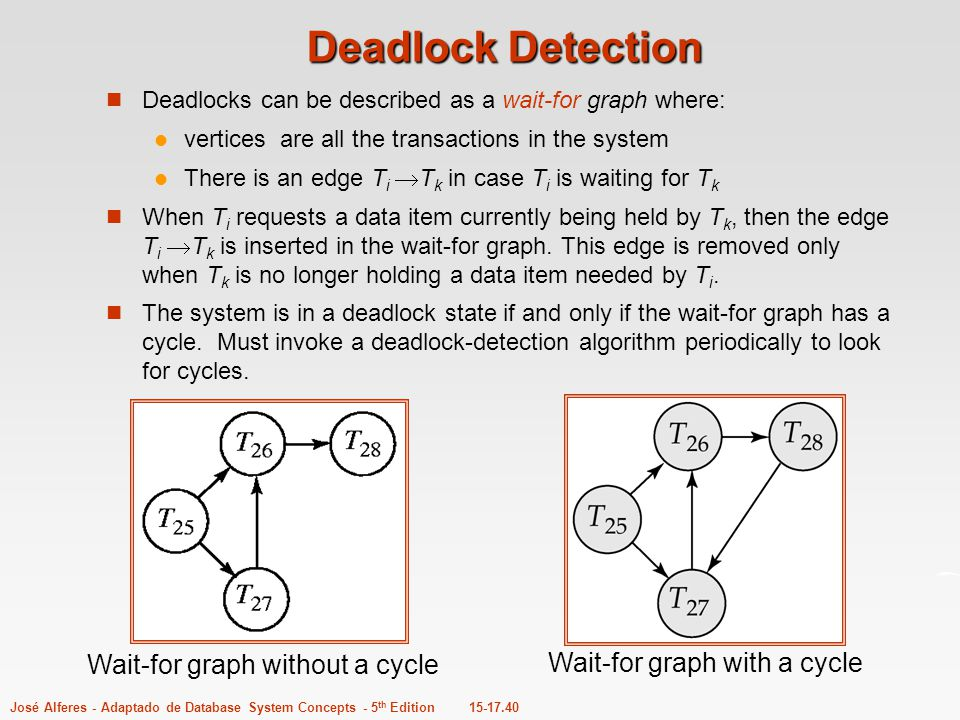 Deadlock Detection Wait-for graph without a cycle
