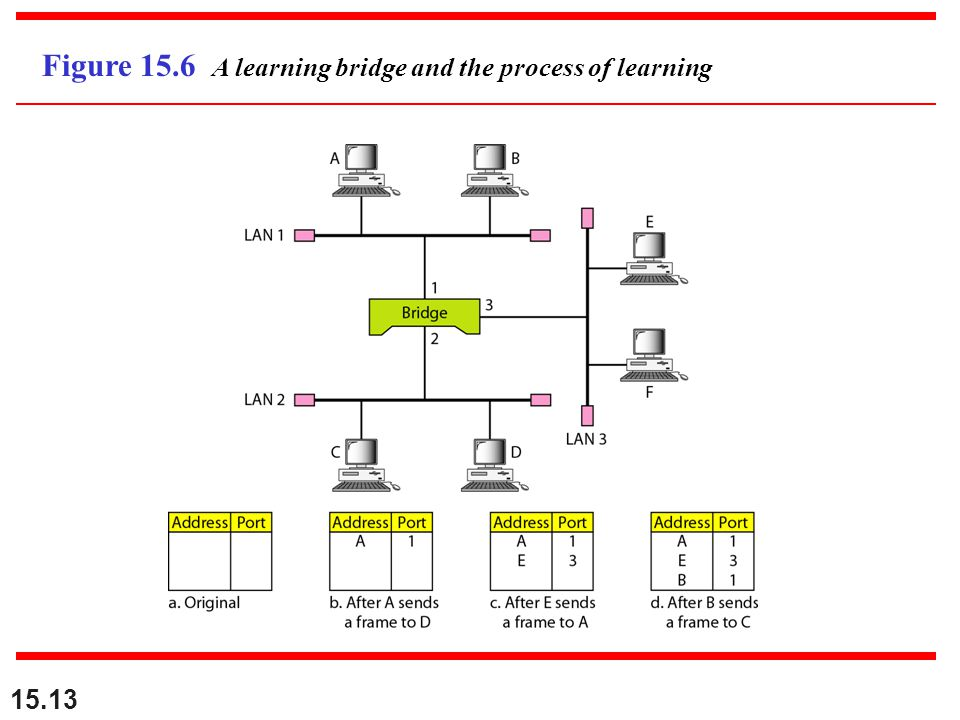 Figure 15.6 A learning bridge and the process of learning