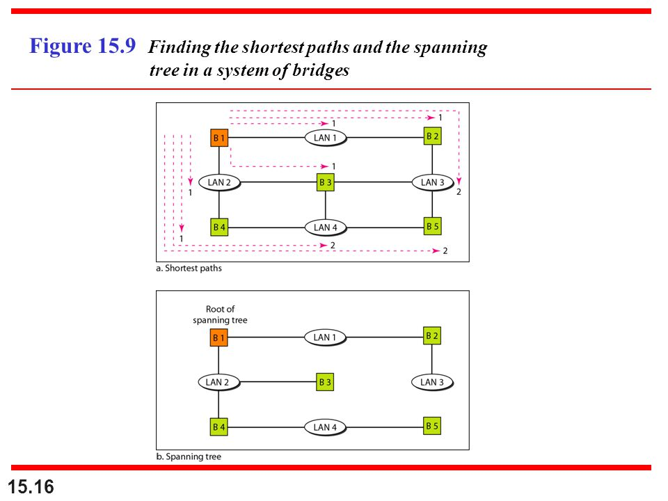 Figure 15.9 Finding the shortest paths and the spanning tree in a system of bridges