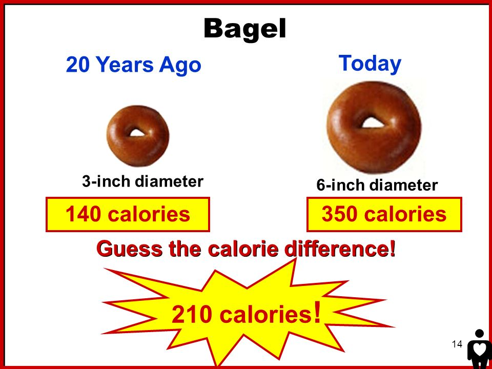 Bagel 210 calories! 20 Years Ago Today 140 calories 350 calories
