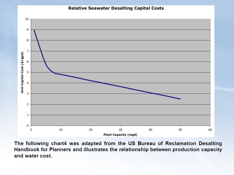 The following chart4 was adapted from the US Bureau of Reclamation Desalting Handbook for Planners and illustrates the relationship between production capacity and water cost.
