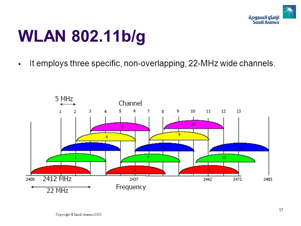 WLAN b/g It employs three specific, non-overlapping, 22-MHz wide channels.