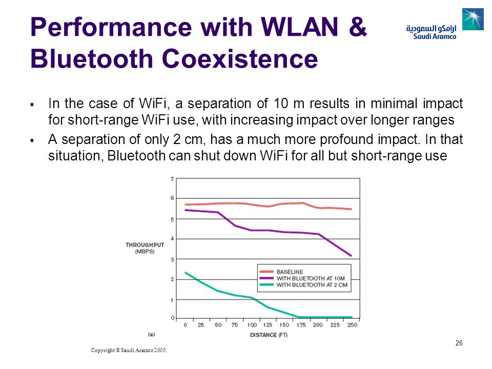Performance with WLAN & Bluetooth Coexistence