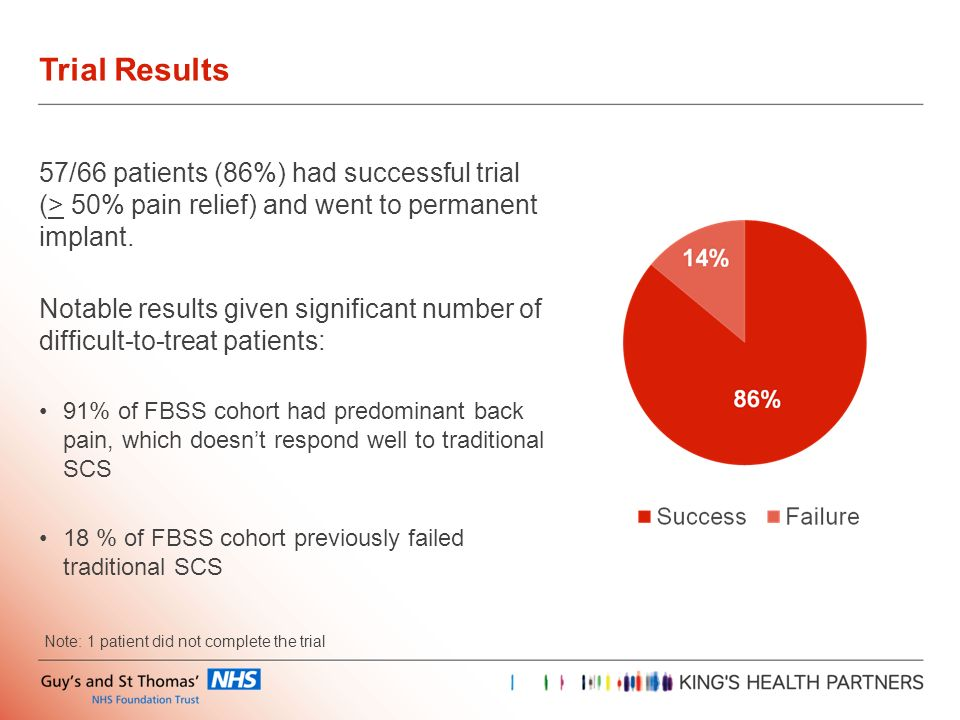 Trial Results 57/66 patients (86%) had successful trial (> 50% pain relief) and went to permanent implant.