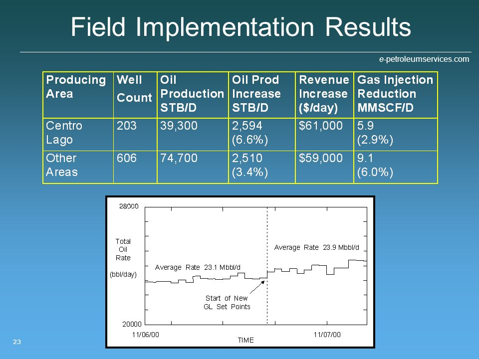 Field Implementation Results